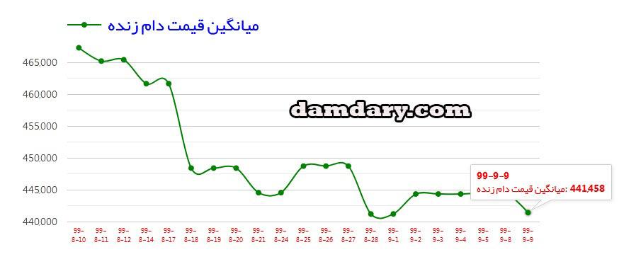 قیمت روز گوسفند زنده دام شهرداری امروز تاریخ 9 آذر 99